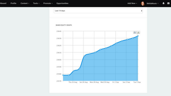 ReverbNation Band Equity Graph