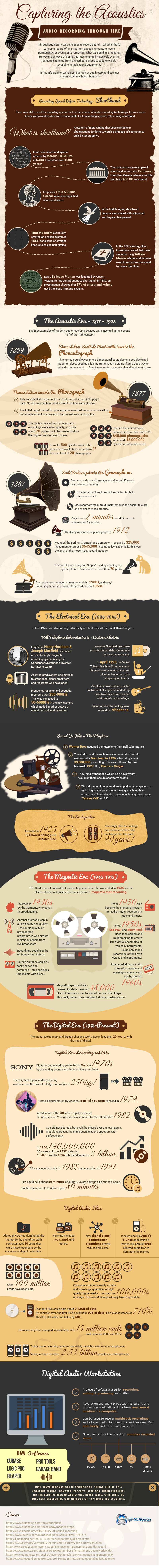 Infographic on the History of Audio Recording